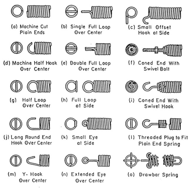 Extension Spring Design Request an Extension Spring